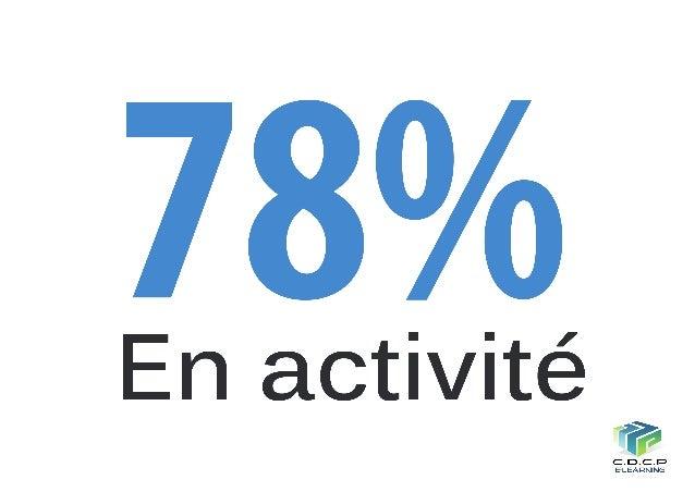 12% Doctorat 49% Master 20% Licence 3% BTS/BTP 2% Bac 14% Autres