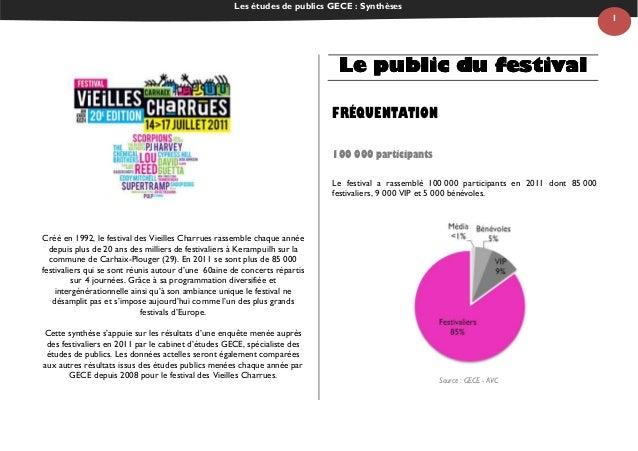Les études de publics GECE : Synthèses 1 Créé en 1992, le festival des Vieilles Charrues rassemble chaque année depuis plu...