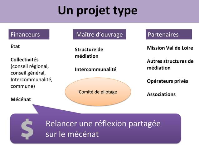 Un projet typeFinanceurs              Maître d'ouvrage      PartenairesEtat                                          Missi...