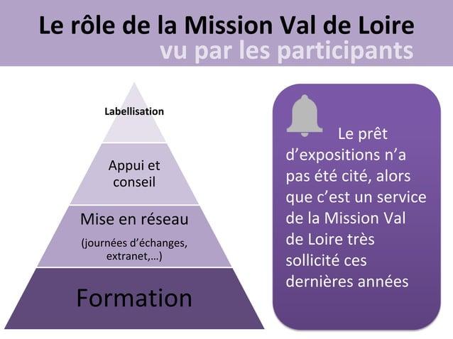 Le rôle de la Mission Val de Loire           vu par les participants       Labellisation                                  ...