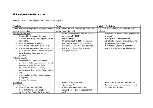 Thématique INFRASTRUCTUREPiste de travail : Traiter les points durs bloquant la navigationPossibilités                    ...