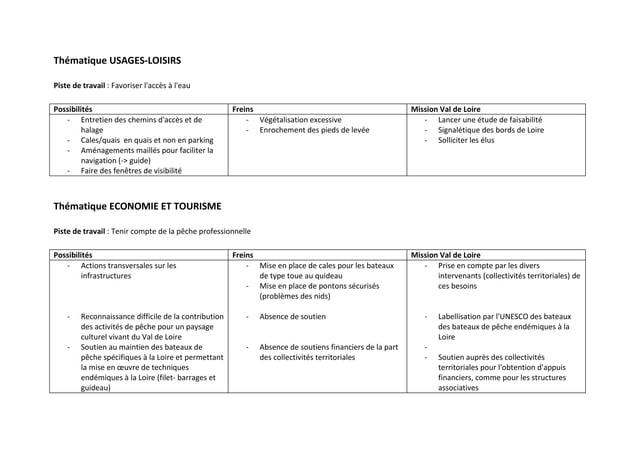Thématique USAGES-LOISIRSPiste de travail : Favoriser laccès à leauPossibilités                                          F...