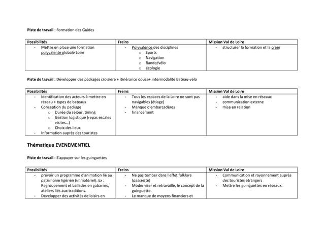 Piste de travail : Formation des GuidesPossibilités                                        Freins                         ...