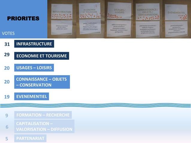 PRIORITESVOTES31      INFRASTRUCTURE29      ECONOMIE ET TOURISME20      USAGES – LOISIRS        CONNAISSANCE – OBJETS20   ...