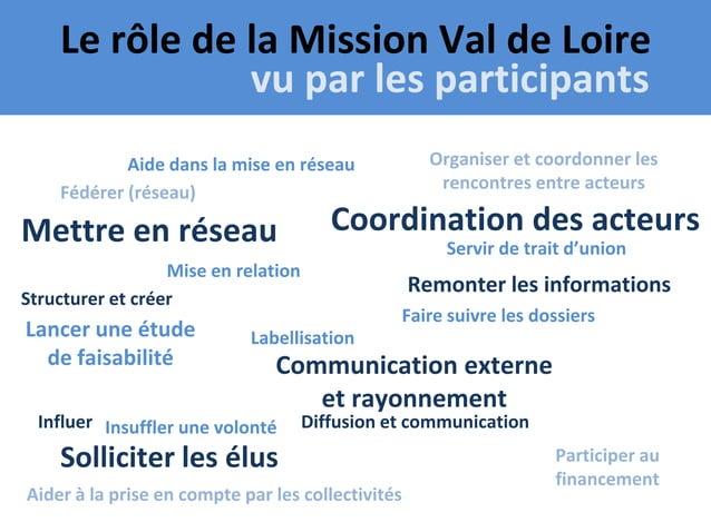 Le rôle de la Mission Val de Loire                  vu par les participantsVOTE               Aide dans la mise en réseau ...