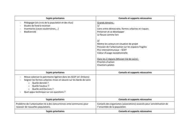 Sujets prioritaires                                                  Conseils et supports nécessaires   -   Pédagogie (vis...