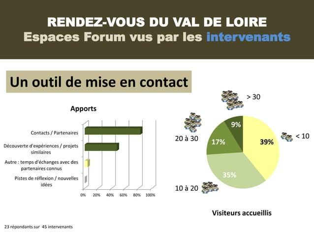 RENDEZ-VOUS DU VAL DE LOIRE         Espaces Forum vus par les intervenants  Un outil de mise en contact                   ...
