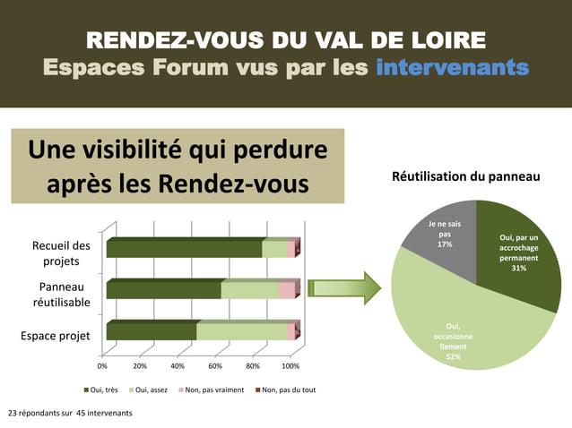 RENDEZ-VOUS DU VAL DE LOIRE         Espaces Forum vus par les intervenants     Une visibilité qui perdure                 ...