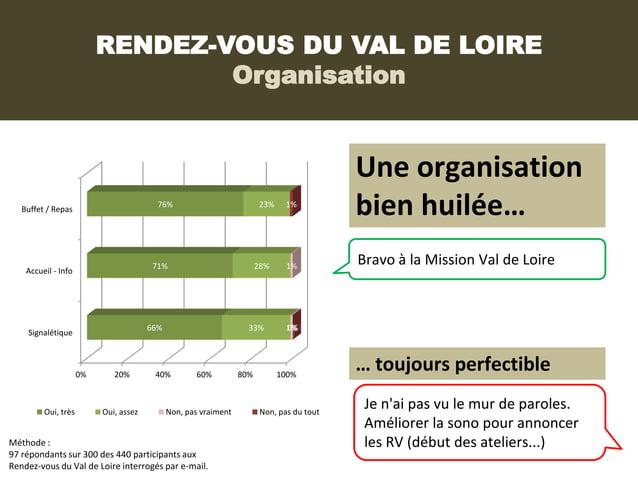 RENDEZ-VOUS DU VAL DE LOIRE                                  Organisation                                                 ...