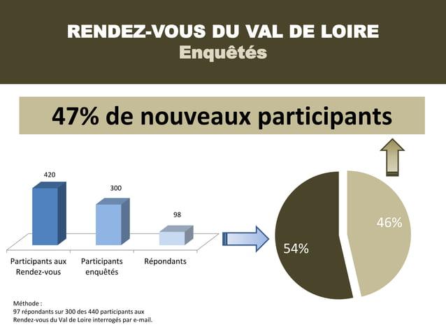 RENDEZ-VOUS DU VAL DE LOIRE                            Enquêtés             47% de nouveaux participants           420    ...