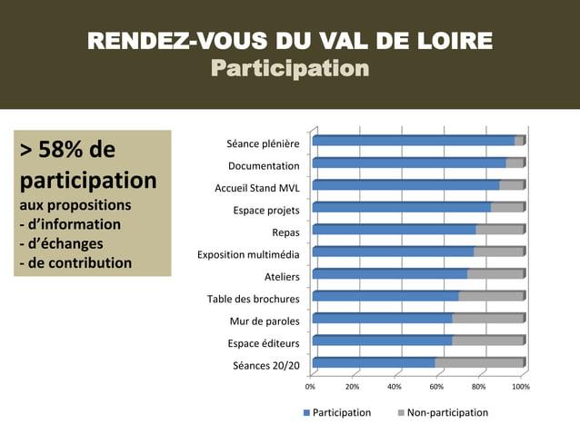RENDEZ-VOUS DU VAL DE LOIRE                  Participation> 58% de                  Séance plénière                       ...