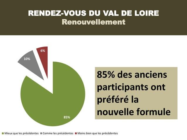 RENDEZ-VOUS DU VAL DE LOIRE                       Renouvellement                            6%              10%           ...