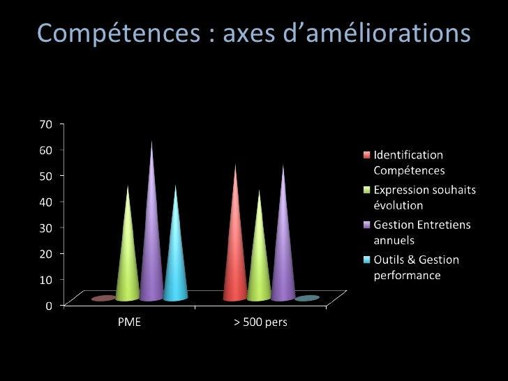 Compétences : axes d'améliorations