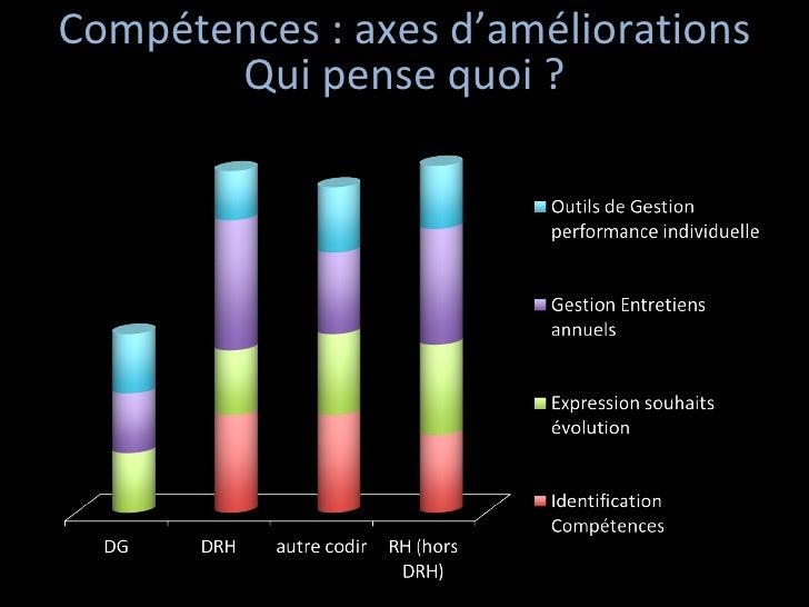Compétences : axes d'améliorations Qui pense quoi ?