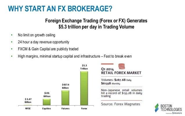 Forex starting capital советник для forex fapturbo установка на сервер