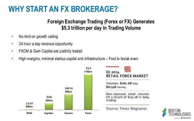 Start fx экономический прогноз forex