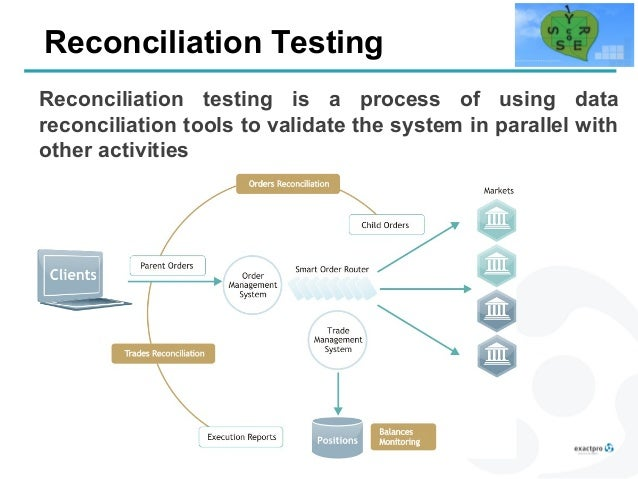 Reconciliation Testing Aspects of Trading Systems Software Failures
