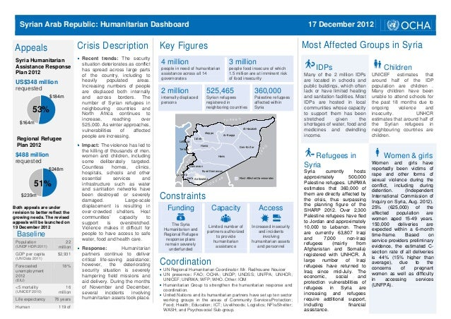 Syrian Arab Republic: Humanitarian Dashboard                                                                              ...
