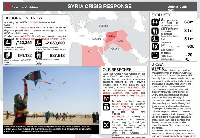 SYRIA CRISIS RESPONSE Updated 3July 2013 REGIONAL OVERVIEW According to UNHCR 1,723,395 have now fled Syria. More than 1.1...