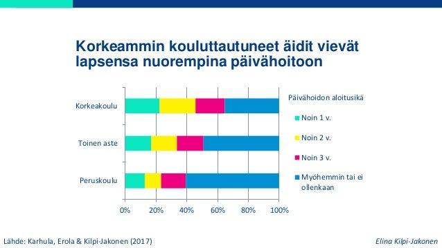 Korkeammin kouluttautuneet äidit vievät lapsensa nuorempina päivähoitoon Lähde: Karhula, Erola & Kilpi-Jakonen (2017) 0% 2...