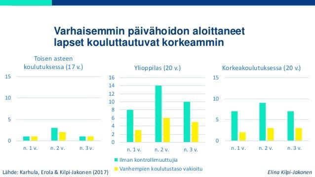 Varhaisemmin päivähoidon aloittaneet lapset kouluttautuvat korkeammin Lähde: Karhula, Erola & Kilpi-Jakonen (2017) 0 5 10 ...