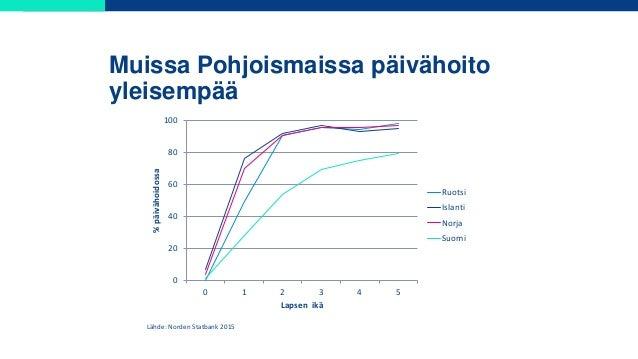 Muissa Pohjoismaissa päivähoito yleisempää 0 20 40 60 80 100 0 1 2 3 4 5 %päivähoidossa Lapsen ikä Ruotsi Islanti Norja Su...