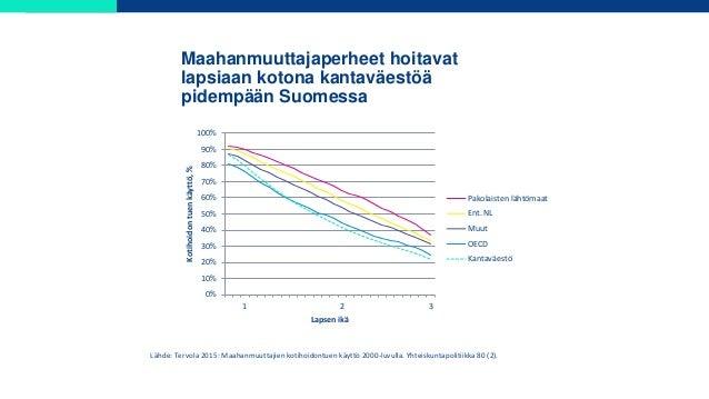 Maahanmuuttajaperheet hoitavat lapsiaan kotona kantaväestöä pidempään Suomessa 0% 10% 20% 30% 40% 50% 60% 70% 80% 90% 100%...