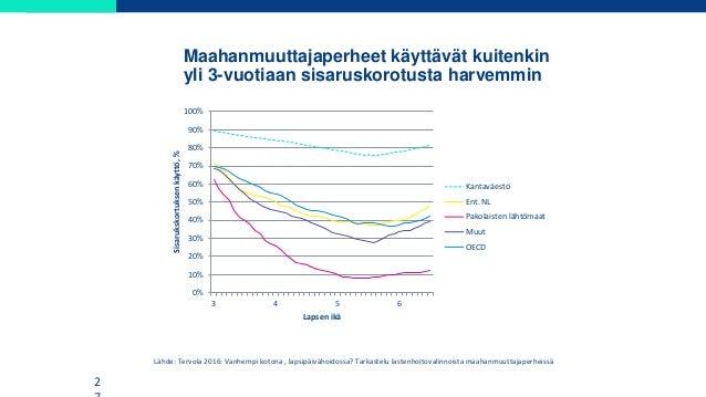 Maahanmuuttajaperheet käyttävät kuitenkin yli 3-vuotiaan sisaruskorotusta harvemmin 2 Lähde: Tervola 2016: Vanhempi kotona...