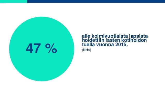47 % alle kolmivuotiaista lapsista hoidettiin lasten kotihoidon tuella vuonna 2015. (Kela)