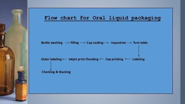 Presentation On Pharmaceutical Syrup