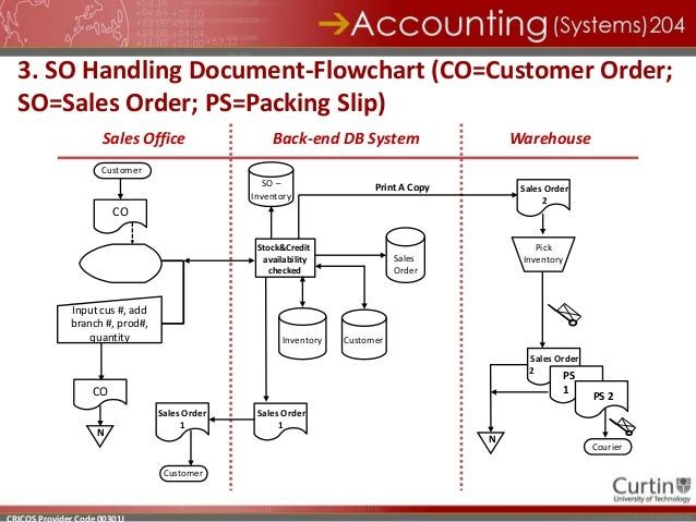 computerized sales and inventory system data flow diagram Get a head start on creating your data flow diagrams with these dfd examples and templates data flow diagram examples and templates contact sales.