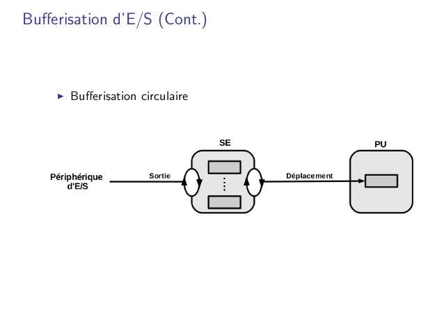 Bufferisation d'E/S (Cont.) � Bufferisation circulaire