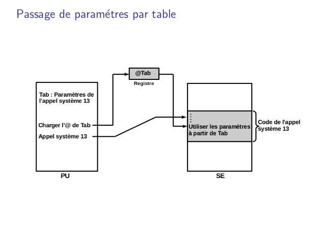 Passage de param´etres par table