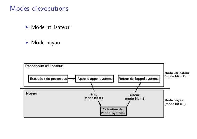 Modes d'executions � Mode utilisateur � Mode noyau