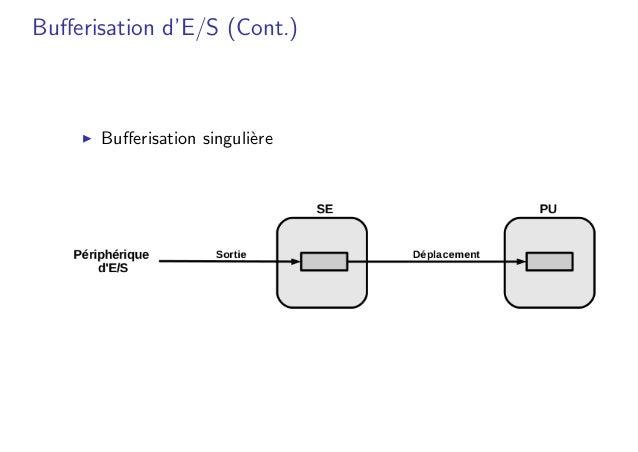 Bufferisation d'E/S (Cont.) � Bufferisation singuli`ere