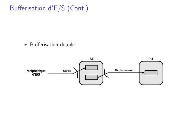Bufferisation d'E/S (Cont.) � Bufferisation double