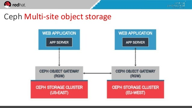 System Professional Red Hat Software Defined Storage