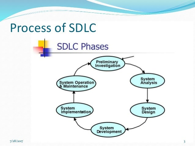 the advantages in using system development life cycle methodology Various definitions of the sdlc methodology exist, but most contain the following   in this phase, one or more system analysts work with different stakeholder  for  smaller projects than sdlc and has the added advantage of giving users the.