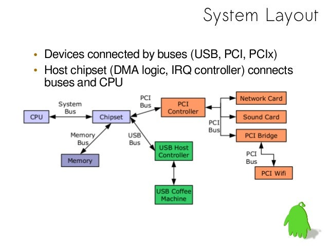 • Problem: more and more devices– need means of dynamic device discovery• Probing– try out every driver to see if it works...