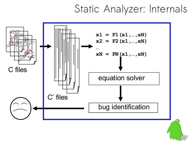 Static Analyzer – Coverity