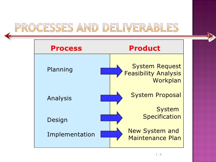 collection of information for systems analysis Lesson no: 1 lesson name : overview of system analysis & design author : dr jawahar vetter: prof dharminder kumar looking at a system and determining how adequately it functions, the.