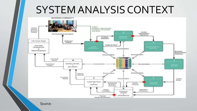 System Analysis Methods