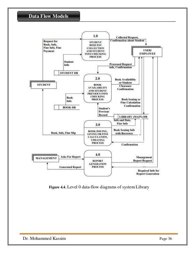 Data flow diagram part7
