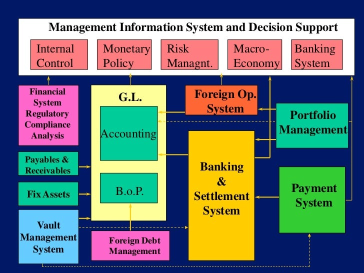mis in banking system Banking being an information intensive industry, building a management  information system within a bank or an industry is a gigantic task.