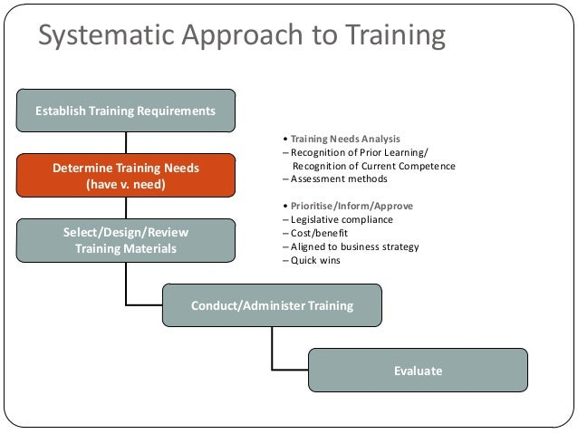 Systematic Approach To Training Overview