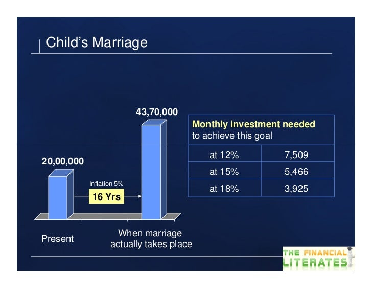Child's Marriage                           43,70,000                                       Monthly investment needed      ...