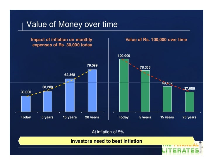 Value of Money over time     Impact of inflation on monthly                    Value of Rs. 100,000 over time      expense...