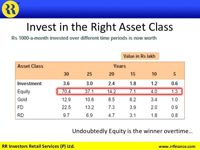 Invest in the Right Asset Class Undoubtedly Equity is the winner overtime… RR Investors Retail Services (P) Ltd. www.rrfin...