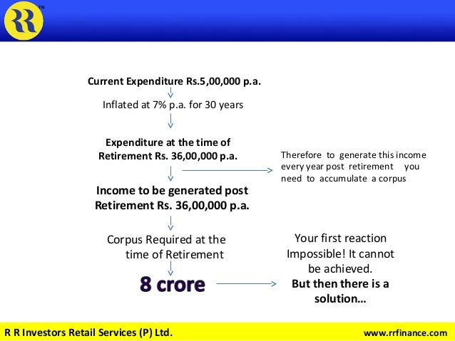 Current Expenditure Rs.5,00,000 p.a. Inflated at 7% p.a. for 30 years Expenditure at the time of Retirement Rs. 36,00,000 ...