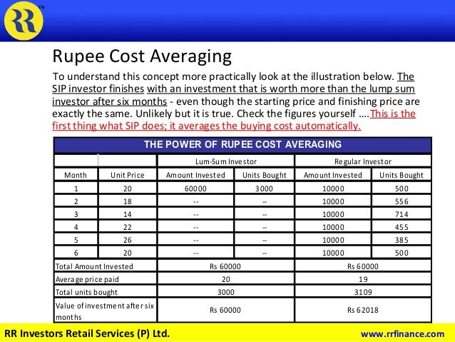 Rupee Cost Averaging To understand this concept more practically look at the illustration below. The SIP investor finishes...